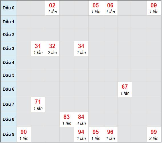 Bạch thủ rơi 3 ngày lô XSQNM 22/12/2020