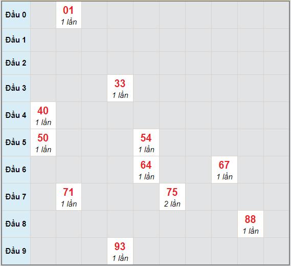 Bạch thủ rơi 3 ngày lô XSKH 23/12/2020