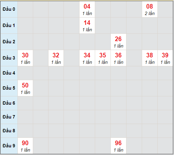 Bạch thủ rơi 3 ngày lô XS Kon Tum 27/12/2020