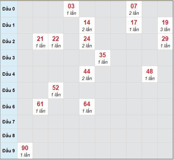 Bạch thủ rơi 3 ngày lô XS Kon Tum 3/1/2021