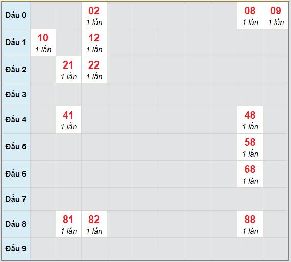 Bạch thủ rơi 3 ngày lô XSPY 11/1/2021