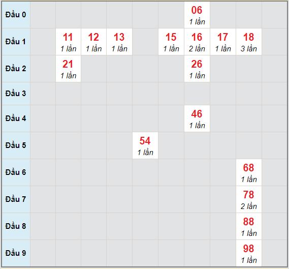 Bạch thủ rơi 3 ngày lô XSQNM 12/1/2021