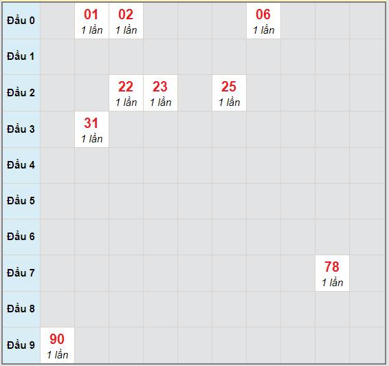 Bạch thủ rơi 3 ngày lô XS Kon Tum 4/10/2020
