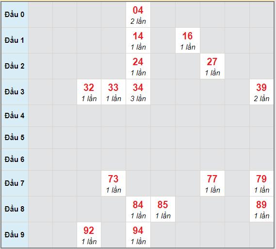 Bạch thủ rơi 3 ngày lô XSGL 15/1/2021