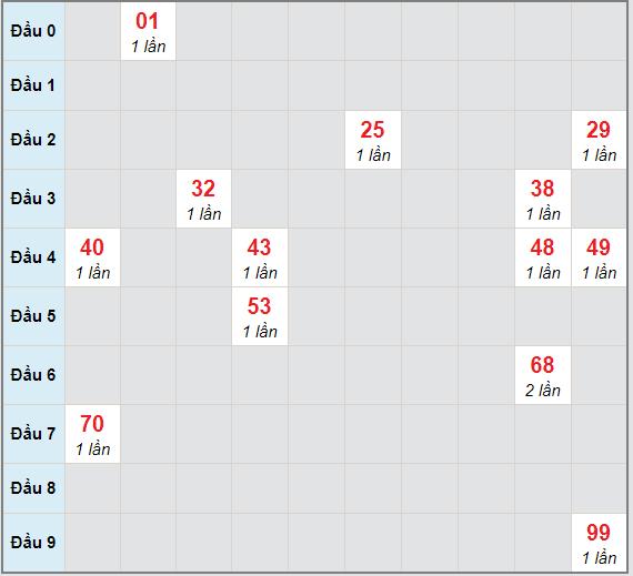 Bạch thủ rơi 3 ngày lô XSQNG 16/1/2021