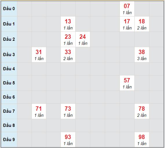 Bạch thủ rơi 3 ngày lô XSDLK 19/1/2021