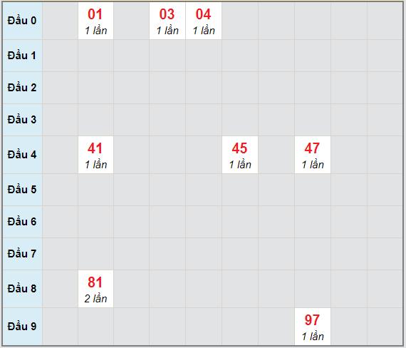 Bạch thủ rơi 3 ngày lô XSBDI 21/1/2021