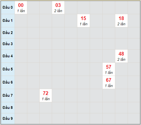 Bạch thủ rơi 3 ngày lô XSBDI 28/1/2021