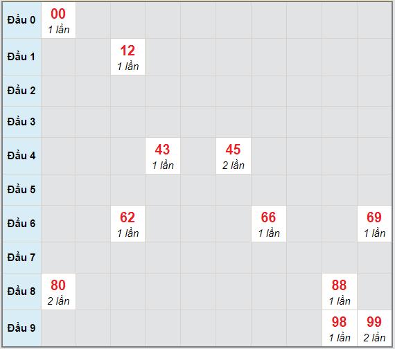 Bạch thủ rơi 3 ngày lô XSGL 29/1/2021