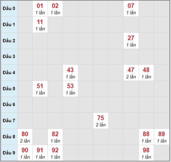 Bạch thủ rơi 3 ngày lô XSBDI 5/11/2020