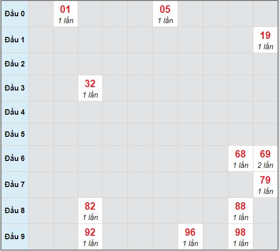 Bạch thủ rơi 3 ngày lô XSQNG 6/2/2021