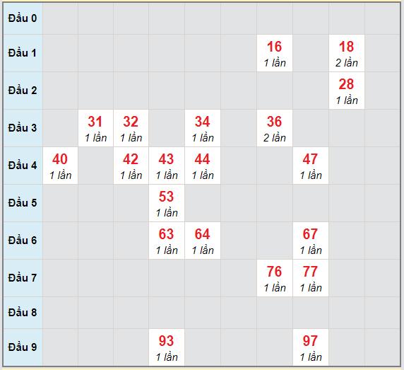 Bạch thủ rơi 3 ngày lô XSKH 7/2/2021