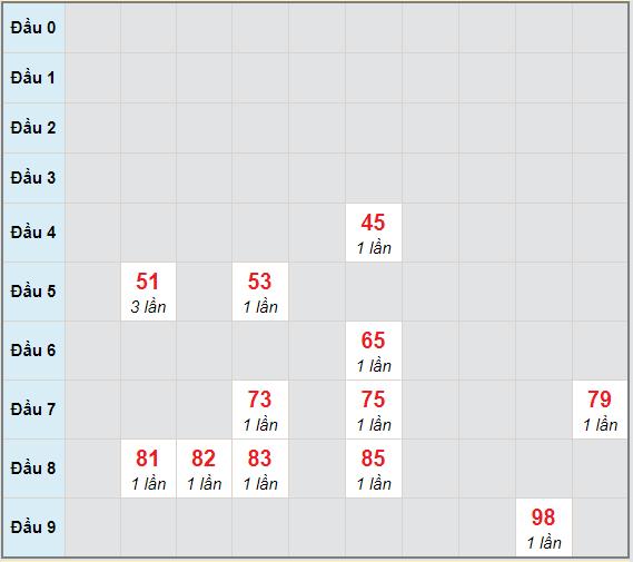 Bạch thủ rơi 3 ngày lô XSDLK 23/2/2021