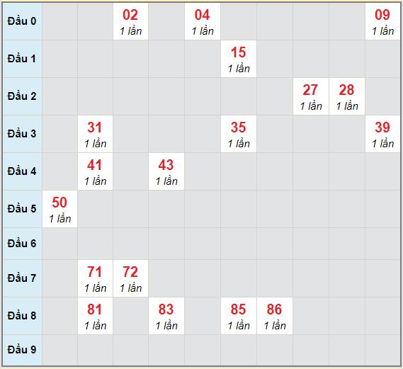Bạch thủ rơi 3 ngày lô XSVL 26/2/2021