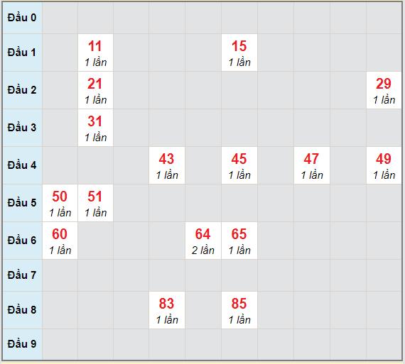 Bạch thủ rơi 3 ngày lô XSBDI 11/3/2021