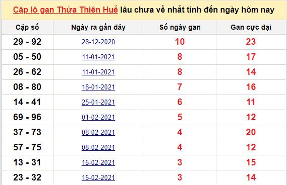 Cặp lô gan Thừa Thiên Huế lâu chưa về nhất