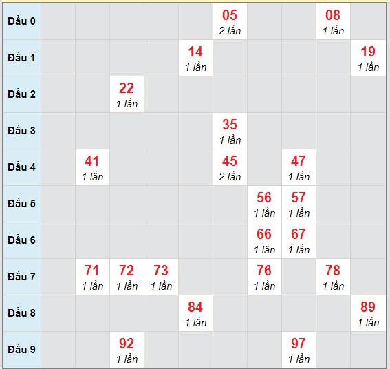 Bạch thủ rơi 3 ngày lô XSGL 6/11/2020