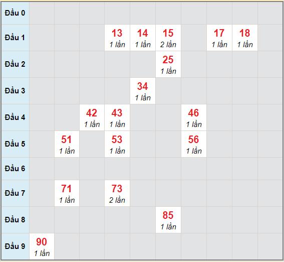 Bạch thủ rơi 3 ngày lô XSGL 19/3/2021