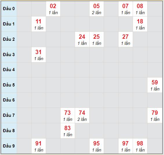 Bạch thủ rơi 3 ngày lô XSQNG 7/11/2020
