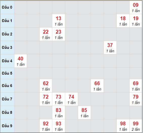 Bạch thủ rơi 3 ngày lô XSDNG 10/4/2021