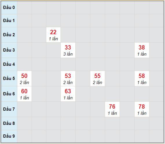 Bạch thủ rơi 3 ngày lô XSBDI 22/4/2021