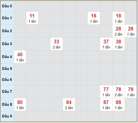 Bạch thủ rơi 3 ngày lô XSDNG 24/4/2021