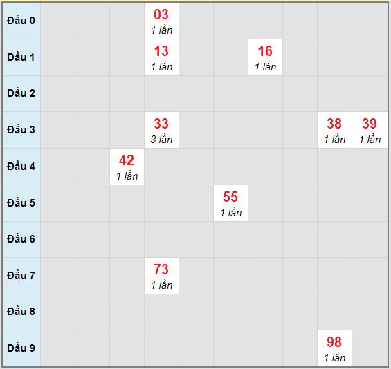 Bạch thủ rơi 3 ngày lô XSDLK 10/11/2020