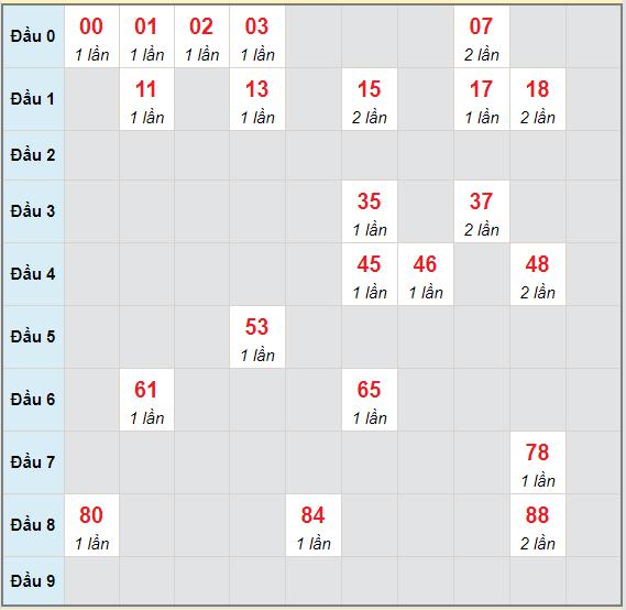 Bạch thủ rơi 3 ngày lô XSBDI 6/5/2021