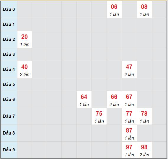 Bạch thủ rơi 3 ngày lô XSDNG 8/5/2021