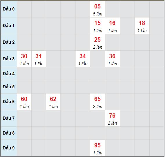 Bạch thủ rơi 3 ngày lô XSBDI 13/5/2021