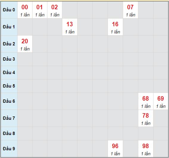 Bạch thủ rơi 3 ngày lô XSDNG 15/5/2021