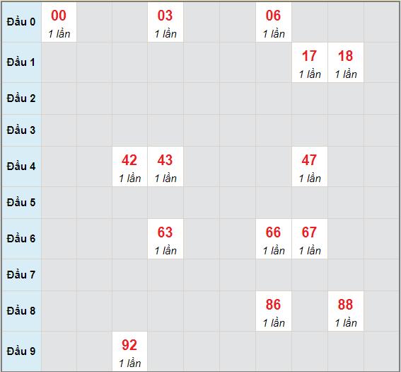 Bạch thủ rơi 3 ngày lô XSBDI 27/5/2021