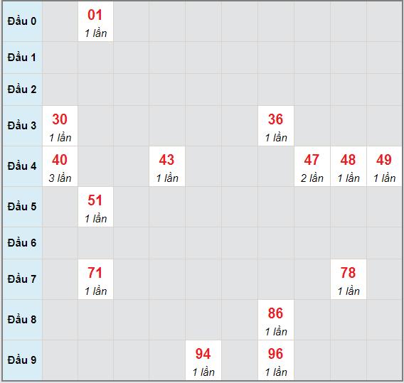 Bạch thủ rơi 3 ngày lô XSDNG 22/5/2021