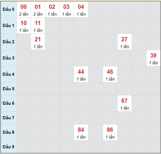 Bạch thủ rơi 3 ngày lô XSTTH 31/5/2021