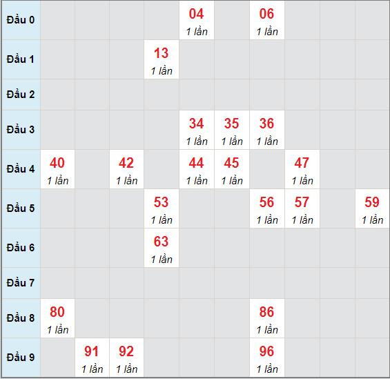 Bạch thủ rơi 3 ngày lô XSBDI 3/6/2021