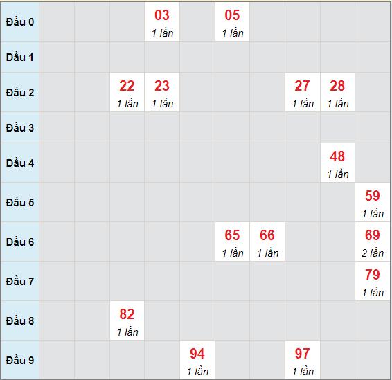 Bạch thủ rơi 3 ngày lô XSQB 10/6/2021
