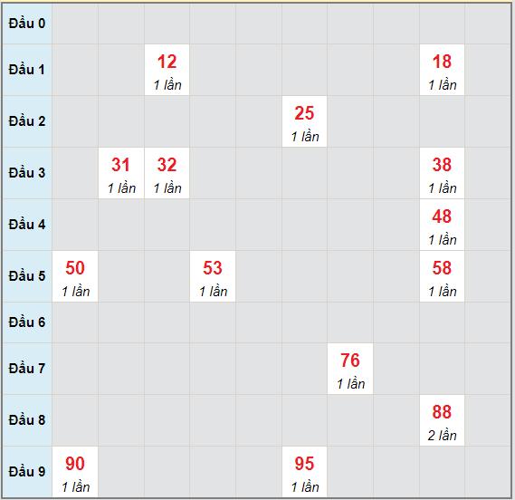 Bạch thủ rơi 3 ngày lô XSDNG 19/6/2021