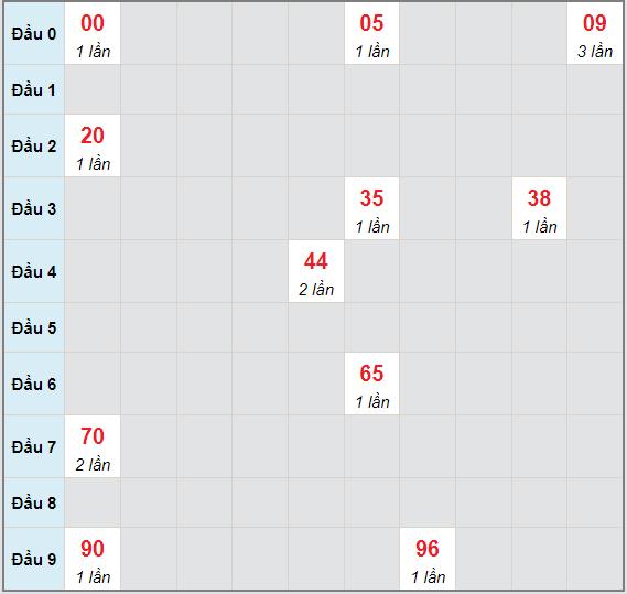 Bạch thủ rơi 3 ngày lô XSTTH 21/6/2021
