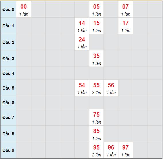 Bạch thủ rơi 3 ngày lô XSDNG 26/6/2021