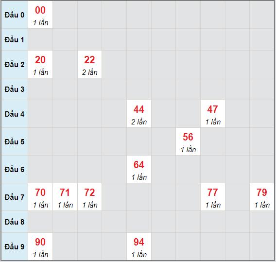 Bạch thủ rơi 3 ngày lô XSQNG 3/7/2021