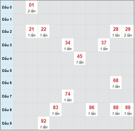Bạch thủ rơi 3 ngày lô XSQT 8/7/2021