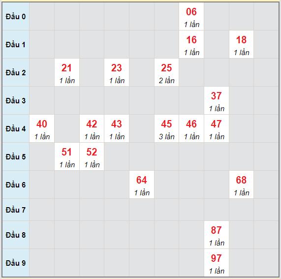 Bạch thủ rơi 3 ngày lô XSQB 15/7/2021