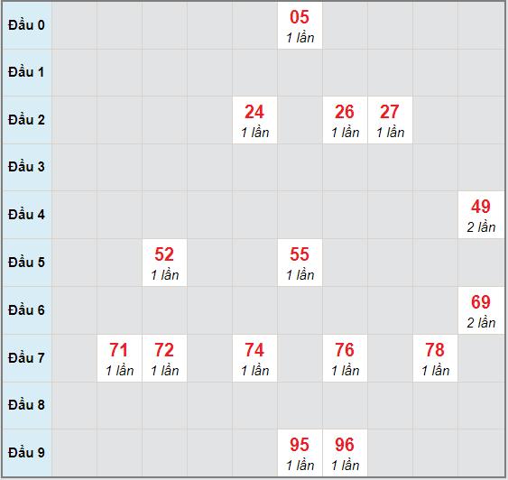 Bạch thủ rơi 3 ngày lô XSDNG 18/11/2020