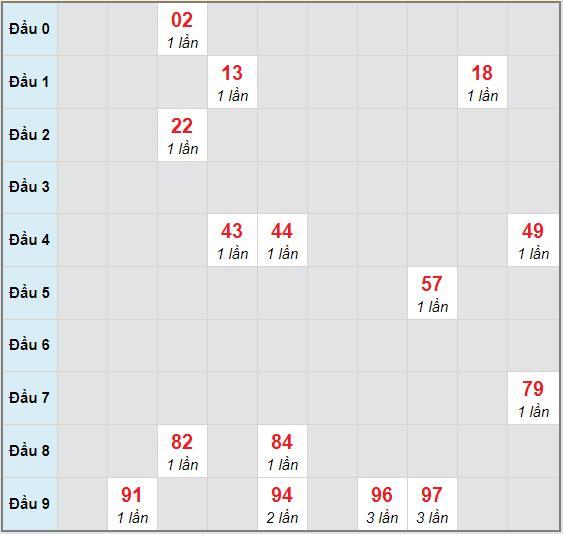Bạch thủ rơi 3 ngày lô XSQT 19/11/2020