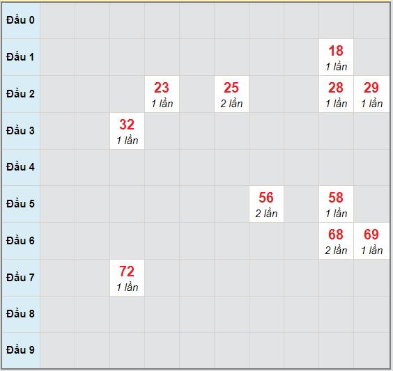Bạch thủ rơi 3 ngày lô XSDNO 21/11/2020