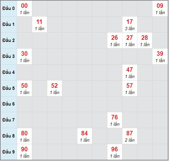 Bạch thủ rơi 3 ngày lô XS Kon Tum 22/11/2020
