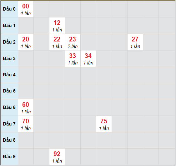 Bạch thủ rơi 3 ngày lô XSQNG 28/11/2020