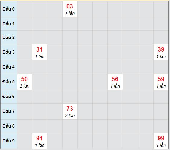Bạch thủ rơi 3 ngày lô XSDLK 1/12/2020