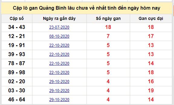 Cặp lô gan Quảng Bình lâu chưa về nhất