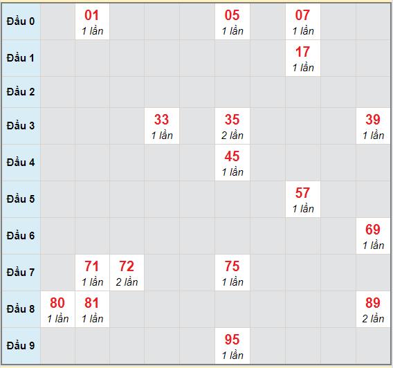 Bạch thủ rơi 3 ngày lô XSQNM 8/12/2020